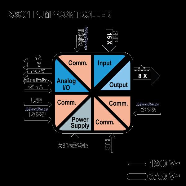 s6001-Sterownik pompy schemat