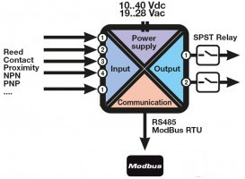 schema z 5di 2do Wielofunkcyjny moduł