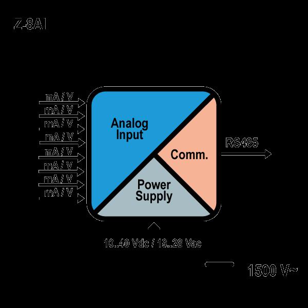 Z- 8AI schemat
