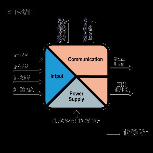 z tws11 schemat Wielofunkcyjny procesor
