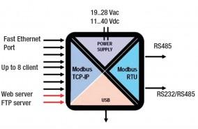 zkey schemat 2-portowa przemysłowa bramka