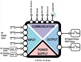 zgprs2 schema Rejestrator z funkcją zdalnego monitorowania